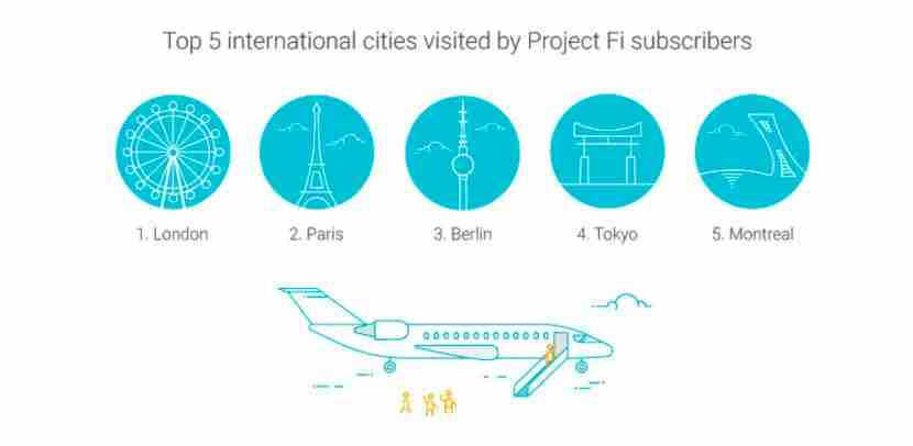 Project Fi is a popular option for travelers using data when abroad.