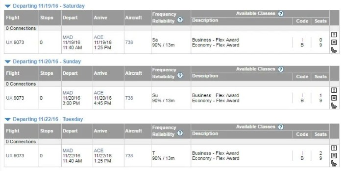 Plenty of economy availability and even some business class availability are showing on ExpertFlyer.