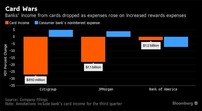 Chase Sees 35 Jump In Accounts Thanks To Sapphire Reserve