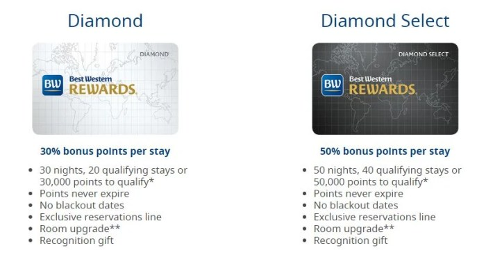 Just for having status through a credit card, you can match to Best Western for these benefits.