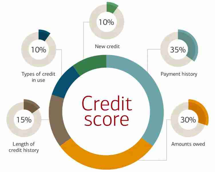 credit score breakdown chart