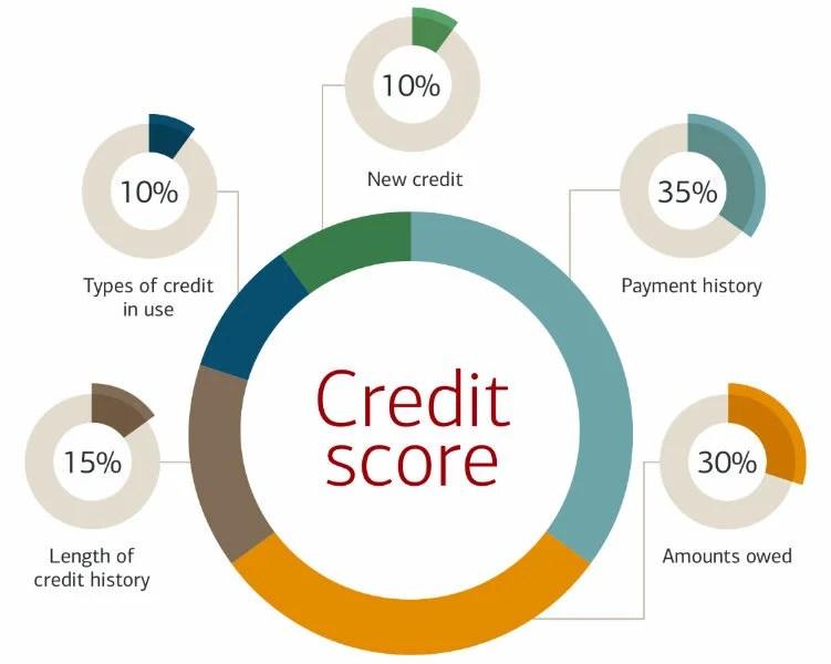 credit score breakdown chart