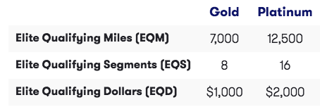 Airline Elite Status Match And Challenge Options For 2020