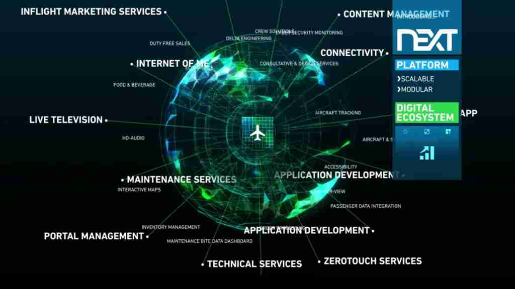 The digital ecosystem of Panasonic NEXT
