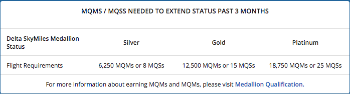 MQMs required to complete a Delta status challenge.
