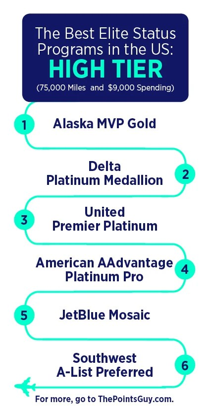 The Best Airline Elite Status Programs In The Us The