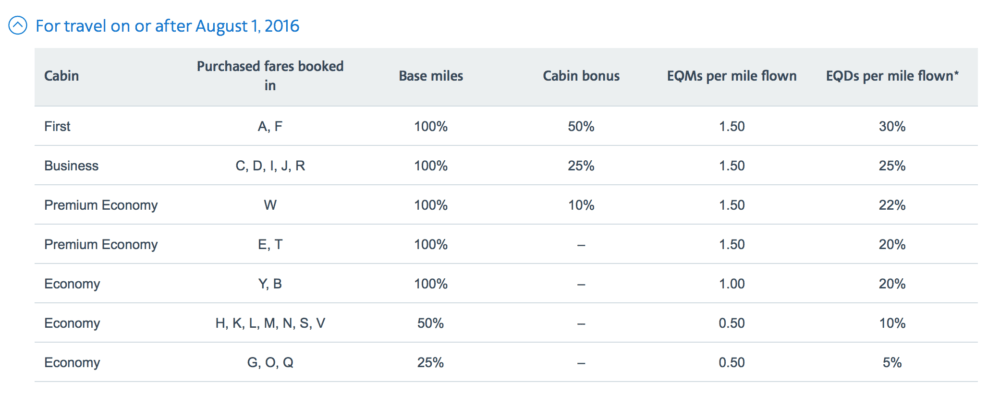 British Airways partner earnings chart for American Airlines