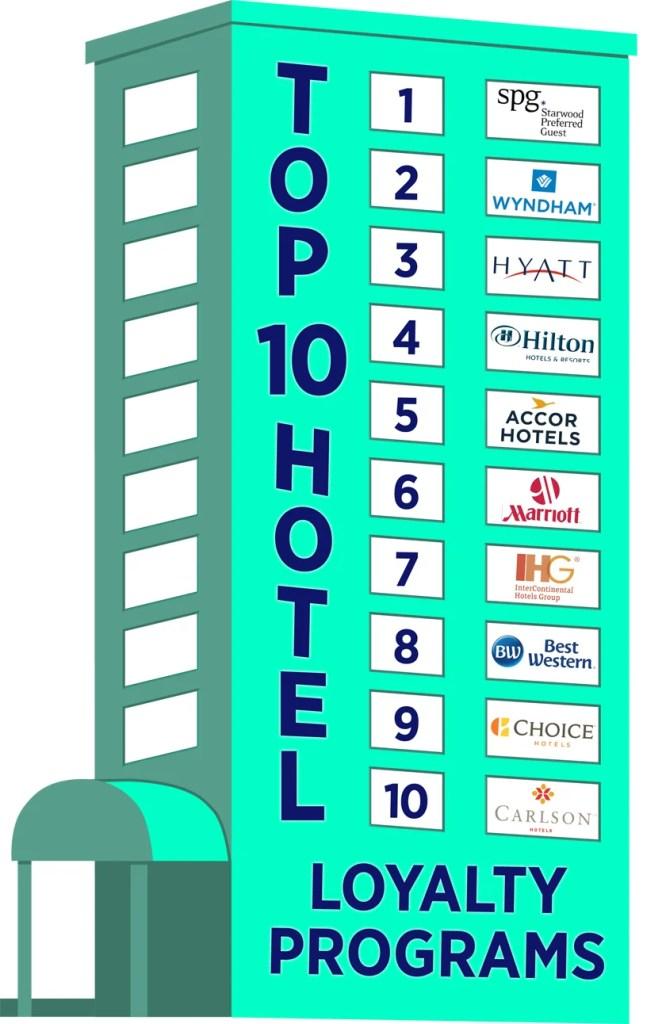 best hotel loyalty programs