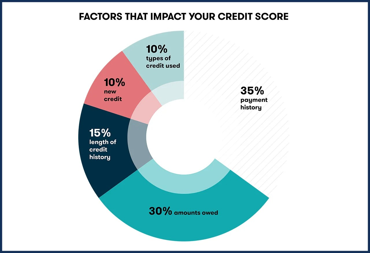 Where to get a credit history 71