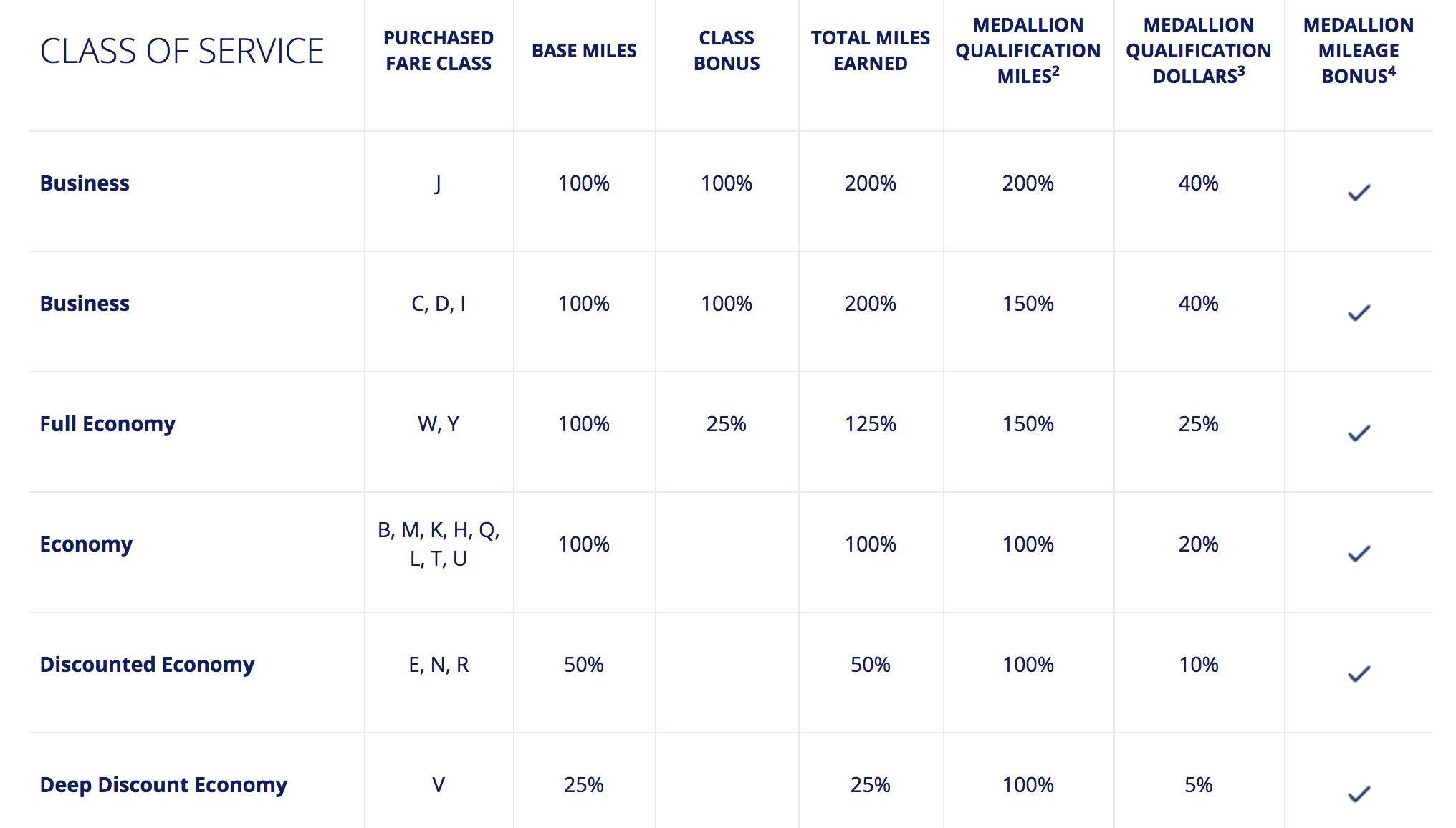 Delta Partner Earning Chart for Aeromexico.
