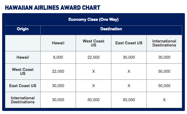 TrueBlue award chart for Hawaiian economy redemptions.