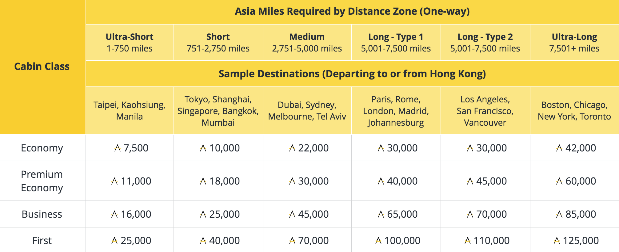 Cathay pacific devalues many asia miles awards makes other changes