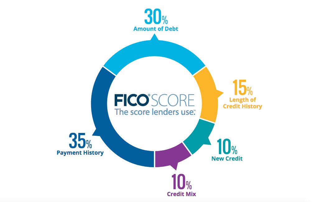 The factors that make up your FICO score. Image source: FICO.