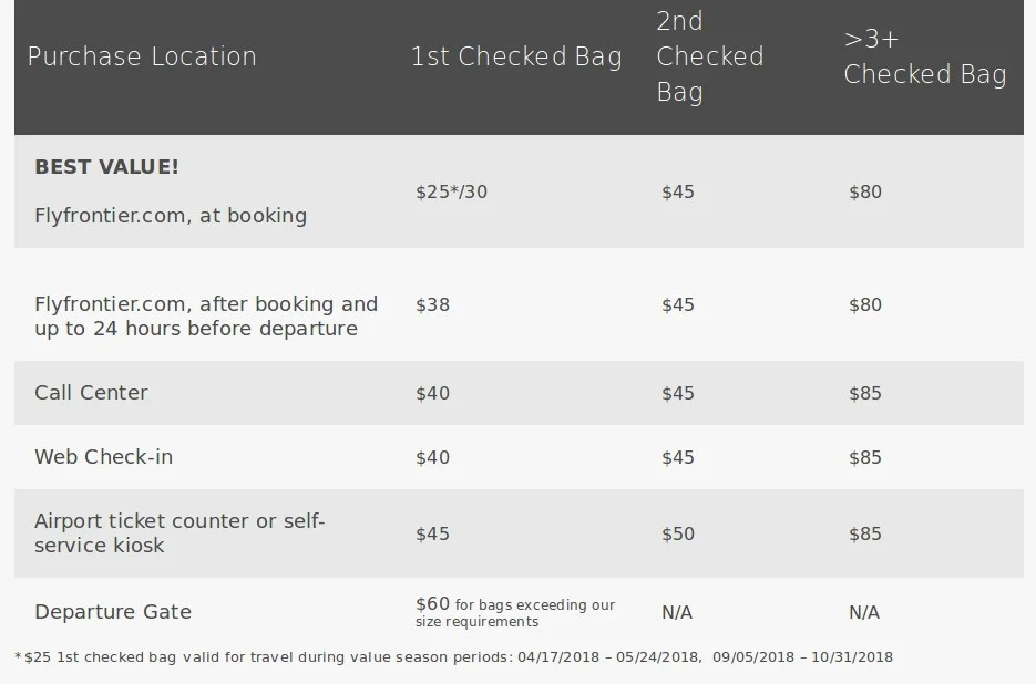 Frontier Airlines Review Everything To Know Before Flying