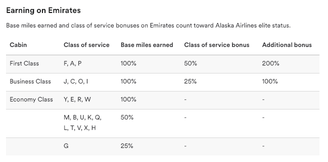 Earning Alaska Airlines Mileage Plan Miles on Emirates