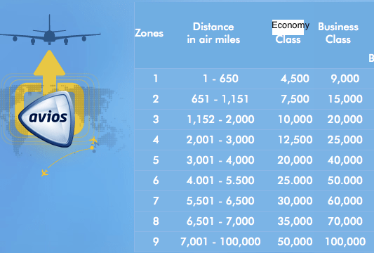 British Airways Distance-Based Award Chart (Zone 1 Avios awards are not available in the US)
