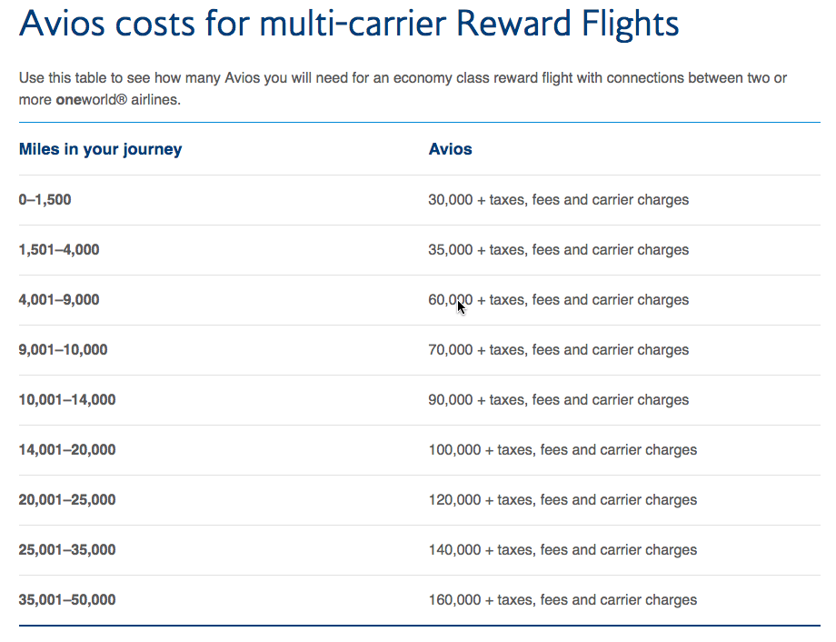 British Airways Executive Club multi-carrier award chart