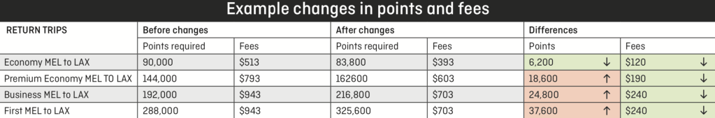 Maximizing The Qantas Frequent Flyer Program The Points Guy