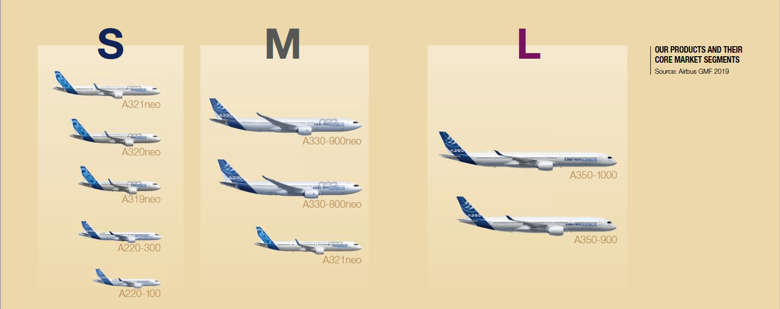 Airbus has a new way of categorizing its planes. (Courtesy of Airbus)