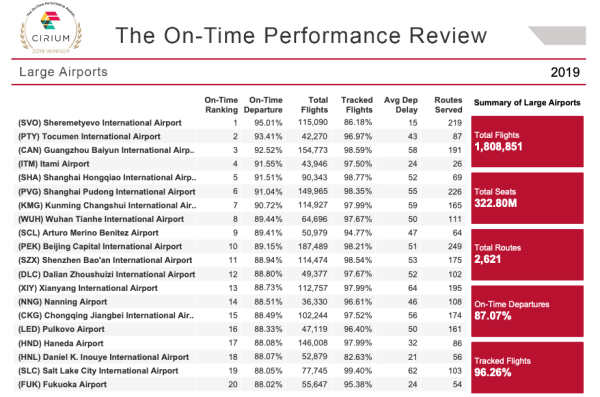 Cirium data on most on-time airports in 2019.