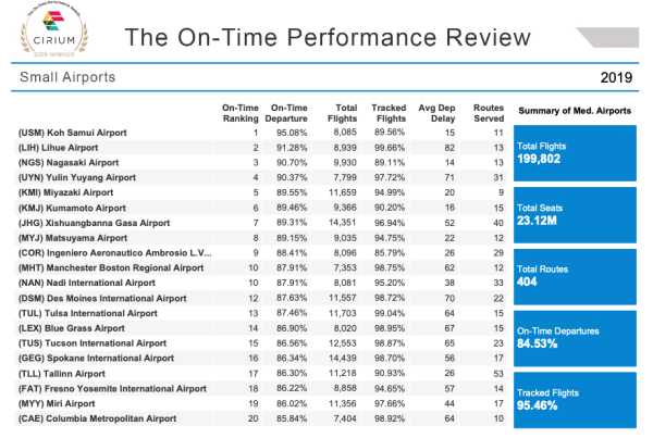 Cirium data on most on-time small airports in 2019. (graphic courtesy Cirium)