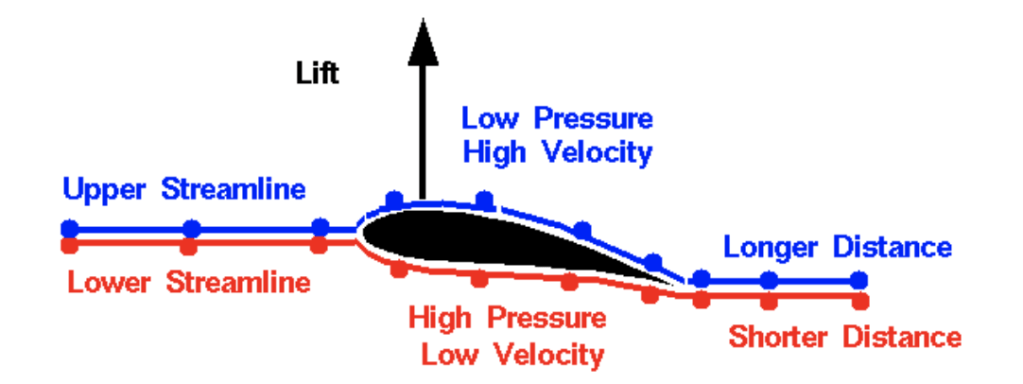 The Bernoulli-based explanation of lift. Image via NASA.