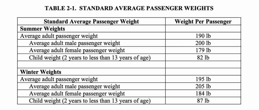 Standard weights for summer and winter. Image via FAA.