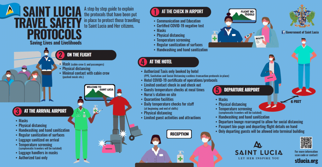 Infographic on COVID-19 safety protocols courtesy of St. Lucia Tourism.