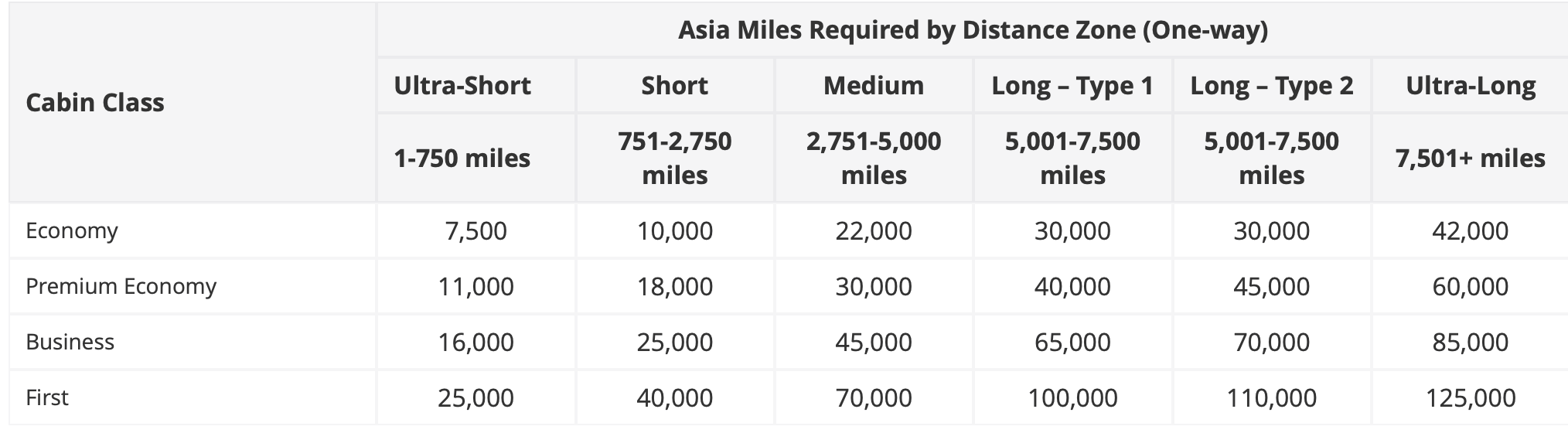 Asia Miles Standard Award Chart for Cathay Pacific Awards