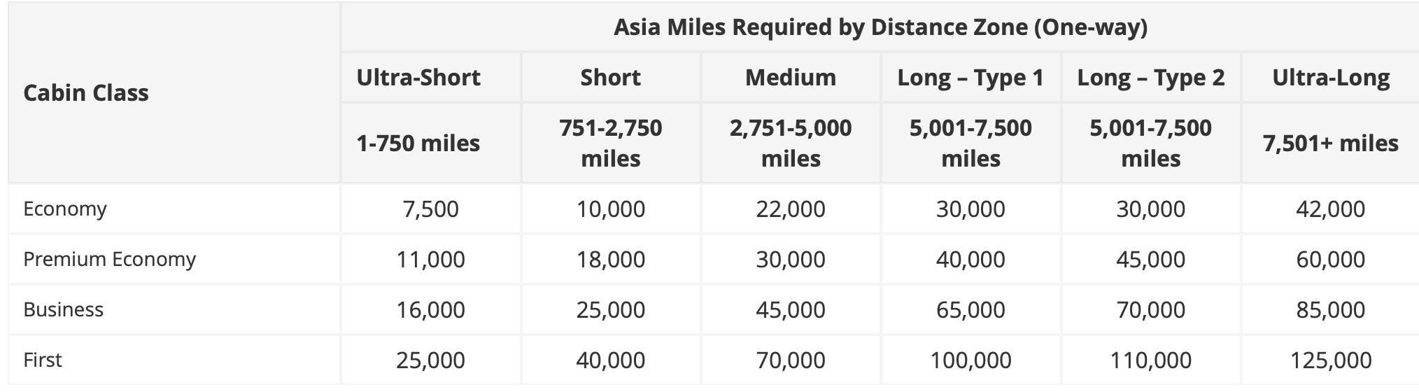 キャセイパシフィックアワードのアジアマイルスタンダードアワード表