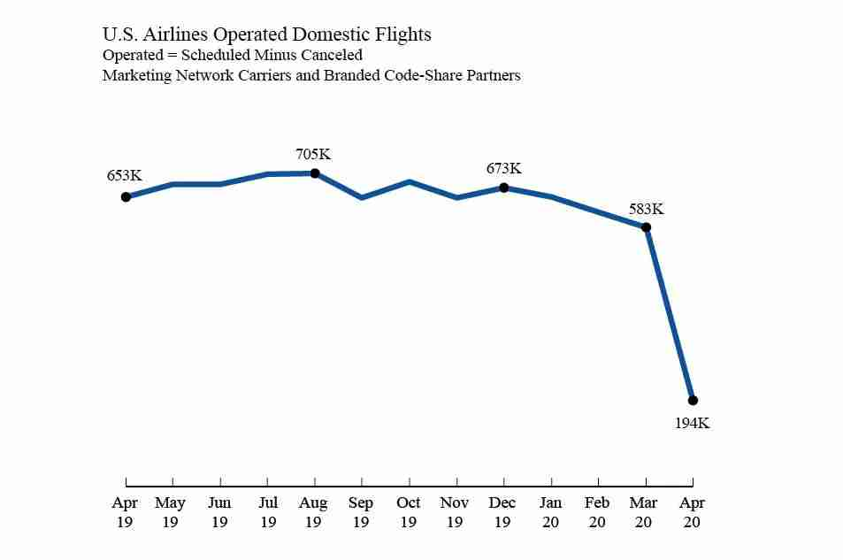 This graph provided by the U.S. DOT shows the number of flights operated by U.S. airlines in April 2020 and previous months. (Screenshot courtesy of DOT)