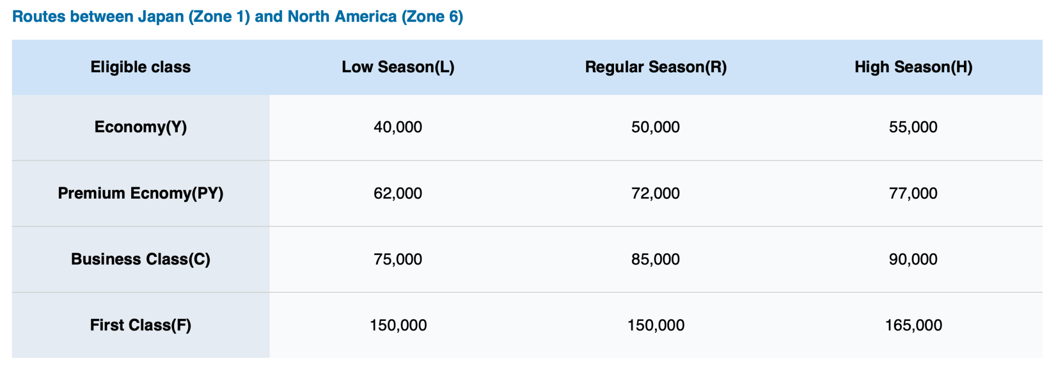 ANA Award Chart Departing from North America to Japan