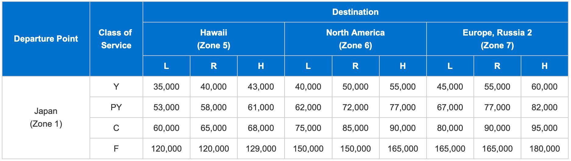 ANA-Award-Chart-North-America-to-Japan