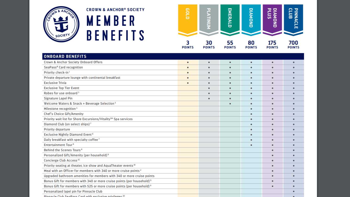 Royal Caribbean's Crown and Anchor Society has six tiers. This chart just shows some of the benefits available to members. (Photo courtesy of Royal Caribbean)