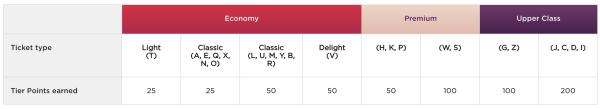 Virgin Atlantic Tier Point Earning Chart