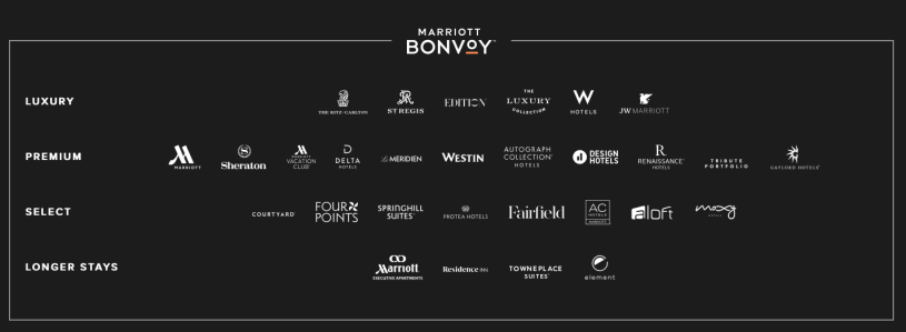 Marriott Bonvoy points Dubai uae