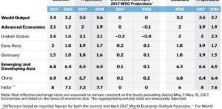 IMF: Will India be able to be World's Top Economy?