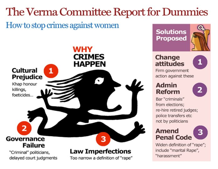 #MeToo: Justice Verma had given a state-level employment tribunal in sexual harassment prevention bills