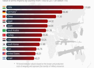 India is second in terms of arms procurement
