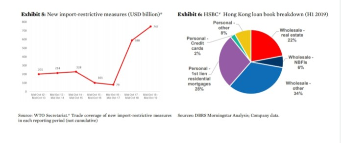 Commentary: French Banks'3Q19 : Capital and Asset Quality Continue to Strengthen4 Slowdown in Asia could complicate HSBC's strategic plans