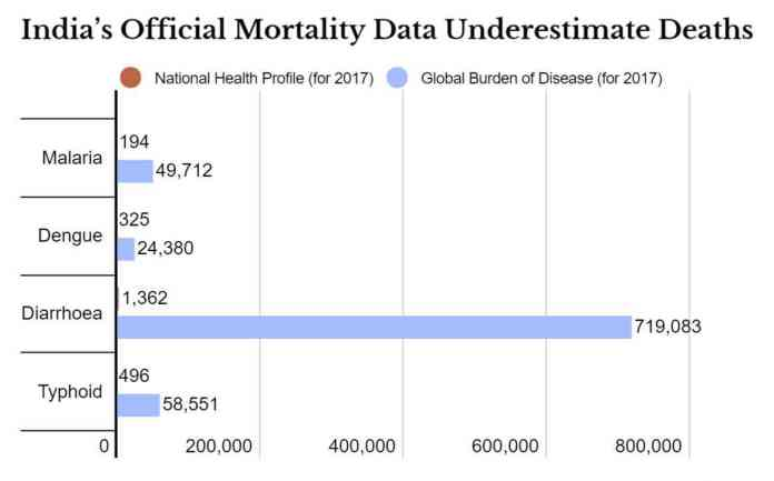 Excess Mortality posed a challenge for India_The Policy Times