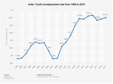 Unemployment of Indian Youth; an Increasing Concern. the policy times