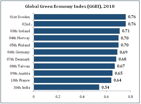 Secured Environment Governance for Clean & Green Techno Economic Growth of India – A Global Perspective the policy times