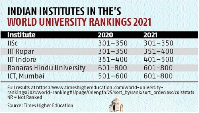 THE World University Rankings 2022: IISc remains the country's best institute, with no Indian university within the top 300