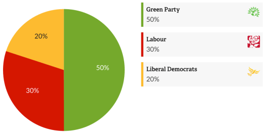 Keevil VfP PieChart