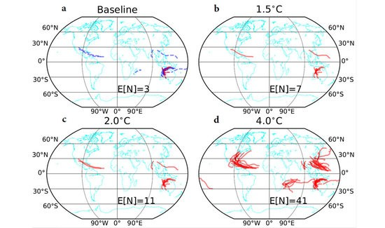 Pictured: Maps of predicted tropical cyclone-deadly heat hazard tracks for different climates. The red lines show the predicted tropical cyclone tracks that have at least a 50% chance of being followed by a deadly heatwave in different climate scenarios (except in panel (a) where the blue dotted lines are the predicted tracks and the red lines are areas the hazard actually impacted). E[N] is the expected number of tropical cyclone-heat hazards in a 30-year-period. (a) shows tracks in the current climate then how it changes with (b) a 1.5°C rise, (c) a 2°C rise and (d) a 4°C rise.