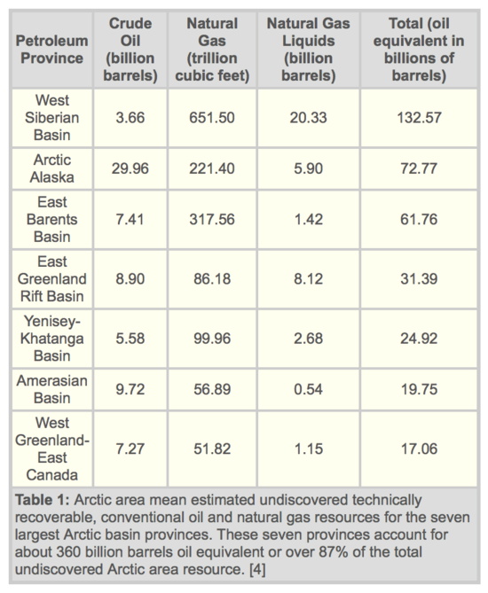 Arctic-Oil-and-Natural-Gas-Resources.png
