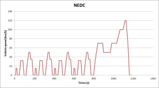 NEDC.png