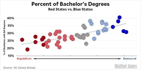 blog_gop_tax_plan_bachelors_degrees1.jpg