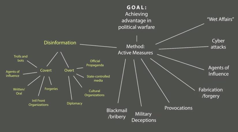 A guide to Russian propaganda. Part 5: Reflexive Control://euromaidanpress.com/2020/03/26/a-guide-to-russian-propaganda-part-5-reflexive-control/